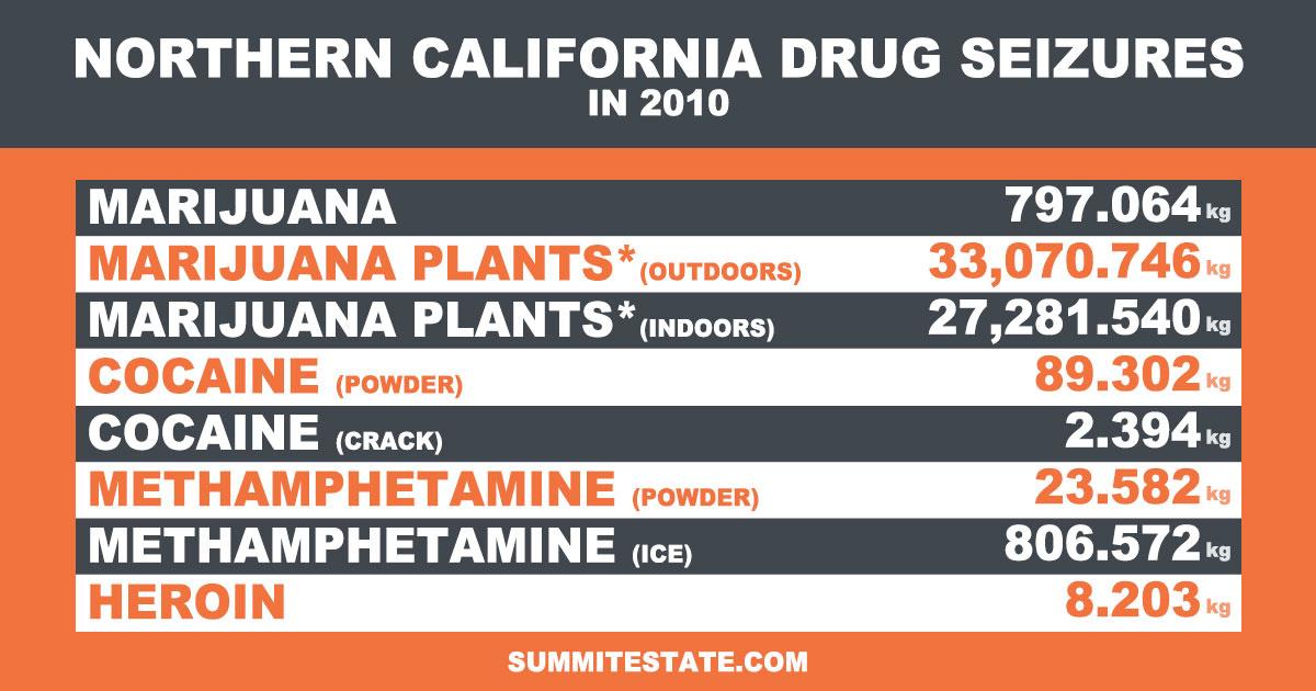 Drug Seizures In North Cali